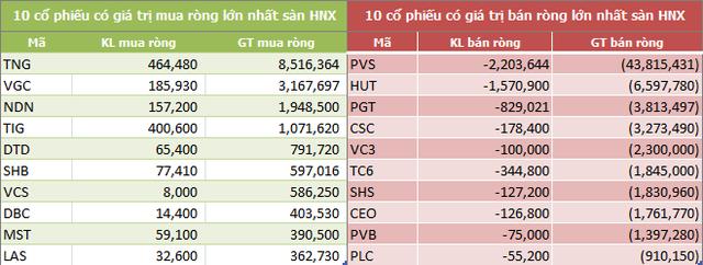 Tuần 3-7/12: Khối ngoại mua ròng 76 tỷ đồng, bất ngờ mua mạnh CCQ ETF - Ảnh 4.