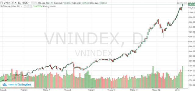 VnIndex sẽ sớm vượt đỉnh 2007?