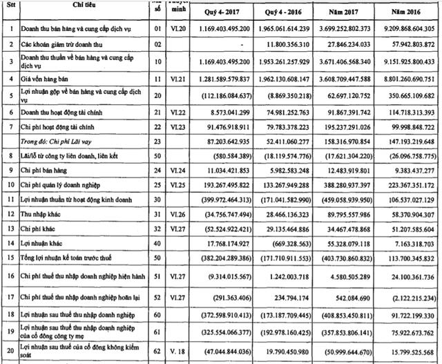 Tổng Xây lắp Dầu khí (PVX) báo lỗ 372 tỷ quý 4 ngay sau khi vừa mới tổ chức Đại hội cổ đông mà không đưa ra một lời cảnh báo - Ảnh 1.
