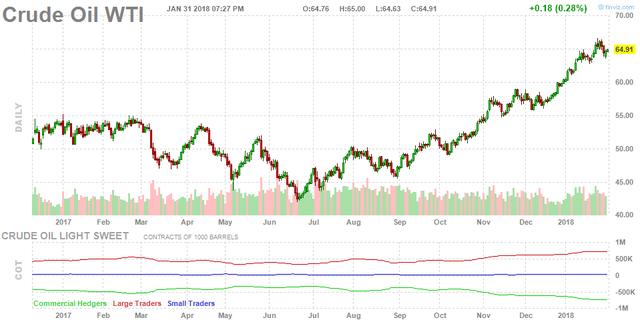Giá dầu tăng trở lại mặc dù sản lượng khai thác của Mỹ vượt 10 triệu thùng/ngày - Ảnh 1.
