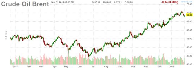 Giá dầu tăng trở lại mặc dù sản lượng khai thác của Mỹ vượt 10 triệu thùng/ngày - Ảnh 2.
