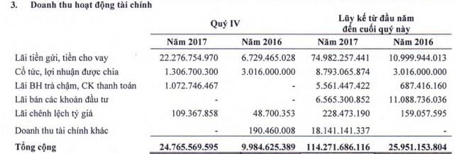 Doanh thu của GTNfoods tăng mạnh nhờ Mộc Châu Milk, quý 4 lỗ vì giảm quy mô các mảng không cốt lõi phục vụ định hướng nông nghiệp sạch - Ảnh 2.