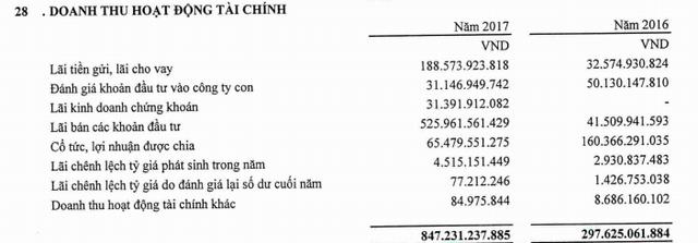 Gelex (GEX): Ghi nhận đột biến từ doanh thu tài chính, LNST năm 2017 trên 1.300 tỷ đồng, gấp đôi cùng kỳ - Ảnh 1.