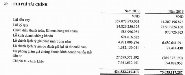 Gelex (GEX): Ghi nhận đột biến từ doanh thu tài chính, LNST năm 2017 trên 1.300 tỷ đồng, gấp đôi cùng kỳ - Ảnh 3.