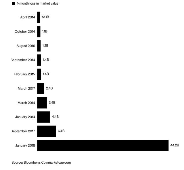 Bitcoin sẽ tiếp tục giảm xuống còn 5.000 - 6.000 USD? - Ảnh 1.