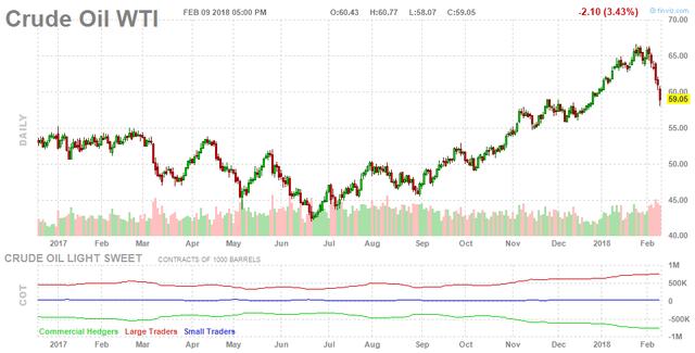 Giá dầu Brent lao dốc 3,5%, dầu WTI xuống dưới 60 USD/thùng - Ảnh 1.