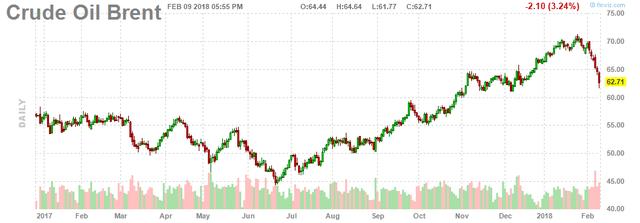 Giá dầu Brent lao dốc 3,5%, dầu WTI xuống dưới 60 USD/thùng - Ảnh 2.