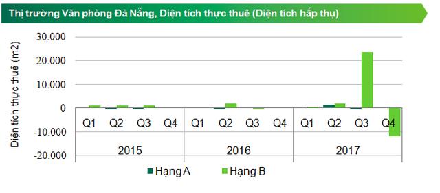 Đà Nẵng: Nguồn cung khan hiếm, giá thuê văn phòng hạng A tăng mạnh - Ảnh 1.