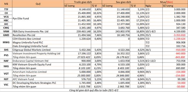 Chuyển động quỹ đầu tư tuần 5/2-11/2 - Ảnh 1.