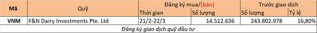 Chuyển động quỹ đầu tư tuần 5/2-11/2 - Ảnh 2.