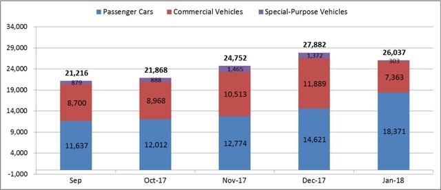 Trước Tết, sức mua ôtô vẫn giảm - Ảnh 1.
