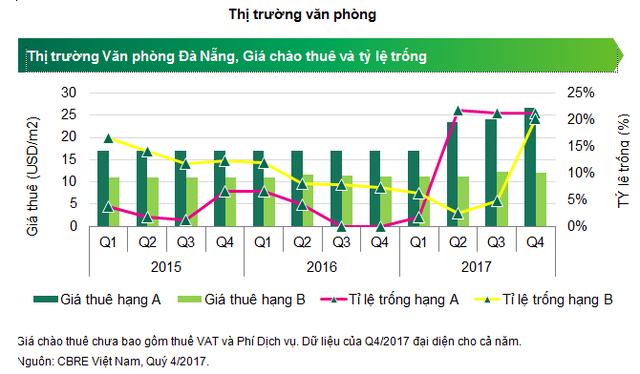 Đà Nẵng: Nguồn cung condotel sẽ tăng ồ ạt trong 2 năm tới - Ảnh 2.