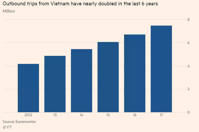 Financial Times: Người Việt đổ xô đi du lịch nước ngoài trong dịp Tết - Ảnh 1.