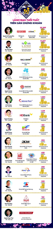 Năm Tuất, điểm mặt những doanh nhân tuổi Tuất lẫy lừng trên Thị trường chứng khoán Việt Nam - Ảnh 1.