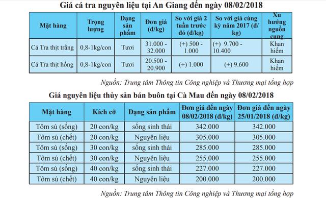 Xuất khẩu thủy sản tăng mạnh trong tháng đầu năm 2018 - Ảnh 1.