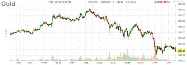 Giá vàng có tuần tăng mạnh nhất gần 2 năm  - Ảnh 1.