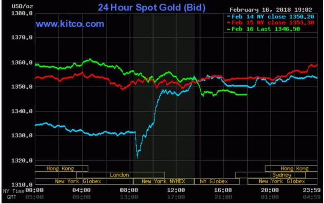 Giá vàng có tuần tăng mạnh nhất gần 2 năm  - Ảnh 2.