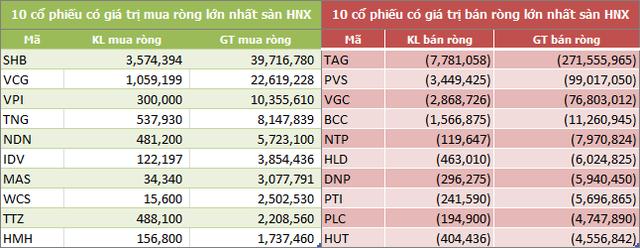 Tháng 1: Khối ngoại trên HOSE đẩy mạnh mua ròng 8.900 tỷ đồng - Ảnh 4.