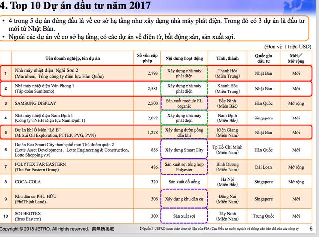 """Trung Quốc nhăm nhe """"ngôi"""" quán quân Nhật Bản trong đầu tư cơ sở hạ tầng ở Việt Nam"""