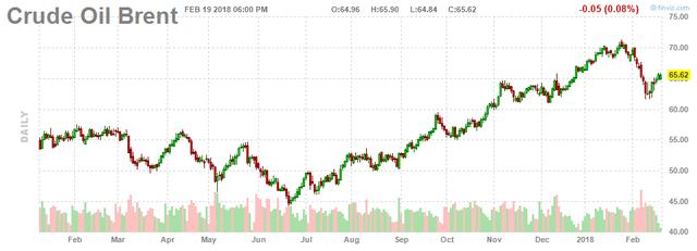Căng thẳng khu vực Trung Đông tiếp tục đẩy giá dầu tăng - Ảnh 2.