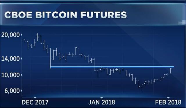 Chất xúc tác nào khiến giá bitcoin hồi phục trong thời gian vừa qua? - Ảnh 1.