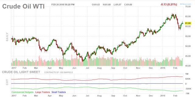 Giá dầu thô Mỹ tăng do trữ lượng dầu ở Cushing giảm mạnh - Ảnh 1.