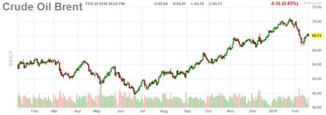 Giá dầu thô Mỹ tăng do trữ lượng dầu ở Cushing giảm mạnh - Ảnh 2.