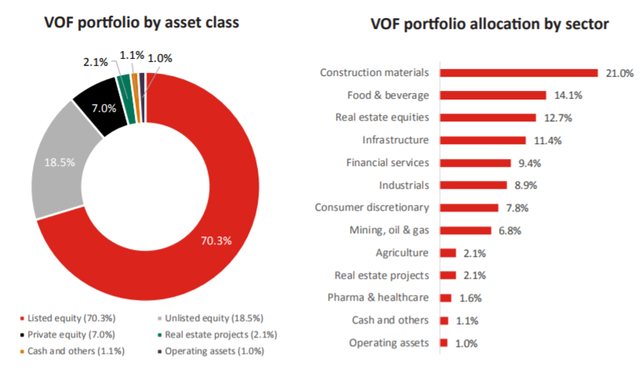 Tích cóp tiền mặt trong nhiều tháng, Quỹ VOF của VinaCapital đã tiêu hết hơn 60 triệu USD chỉ trong tháng 1 - Ảnh 1.