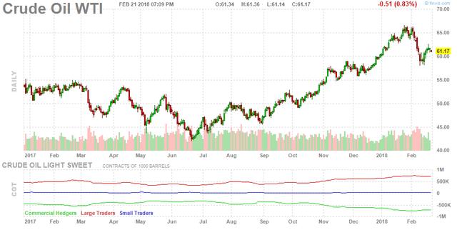 Giá dầu giảm do nhà đầu tư lo lắng Mỹ tăng sản lượng - Ảnh 1.