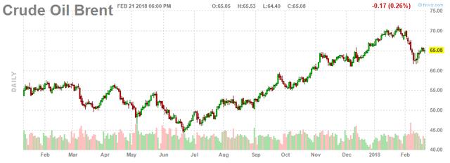 Giá dầu giảm do nhà đầu tư lo lắng Mỹ tăng sản lượng - Ảnh 2.