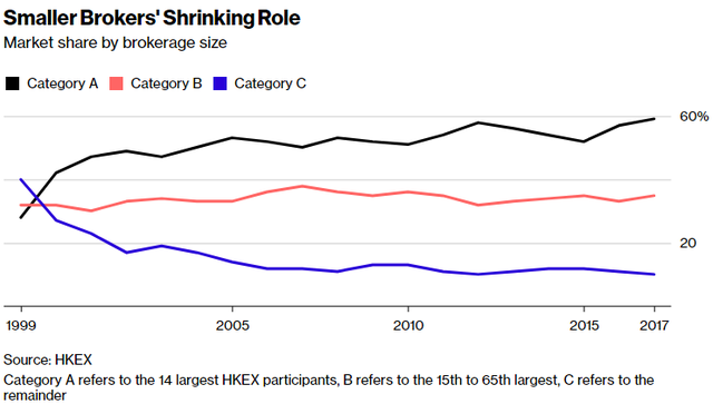 Nghịch lý TTCK Hong Kong: Các ông lớn phố Wall cũng phải chào thua công ty môi giới nhỏ - Ảnh 2.