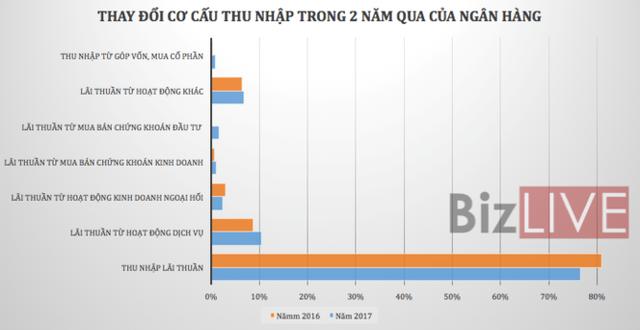 Nhìn lại lợi nhuận ngành ngân hàng năm 2017 - Ảnh 1.