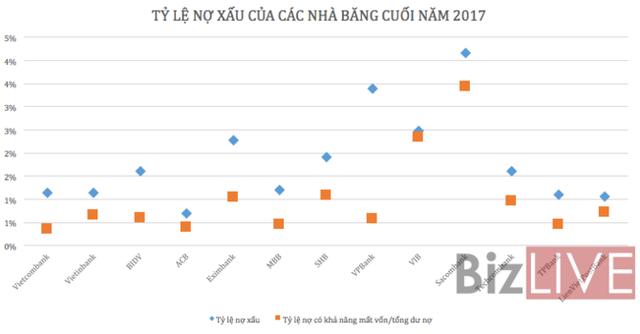 Nhìn lại lợi nhuận ngành ngân hàng năm 2017 - Ảnh 2.