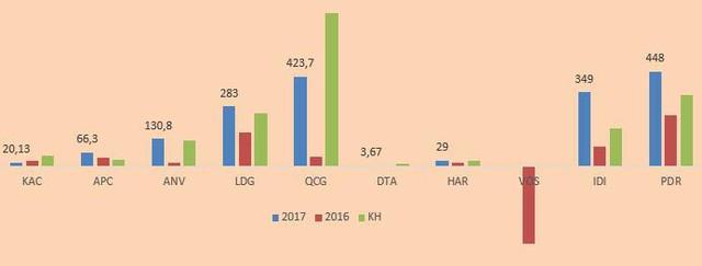 Soi lợi nhuận của nhóm cổ phiếu tăng giá mạnh nhất 2017 - Ảnh 1.