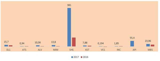 Soi lợi nhuận của nhóm cổ phiếu tăng giá mạnh nhất 2017 - Ảnh 2.