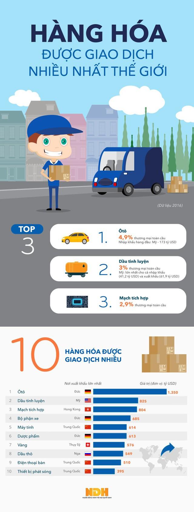 [Infographic] 10 hàng hóa được giao dịch nhiều nhất thế giới  - Ảnh 1.