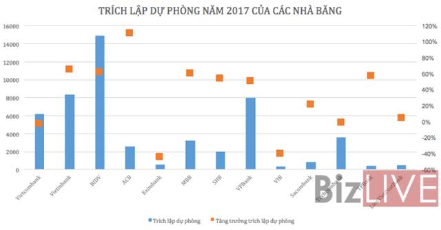Nhìn lại lợi nhuận ngành ngân hàng năm 2017 - Ảnh 3.