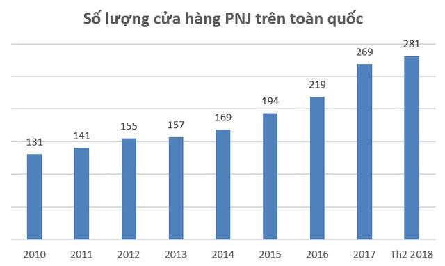 Đón ngày Vía thần tài, cổ phiếu PNJ tiếp tục lập đỉnh mới, vốn hóa thị trường đạt hơn 800 triệu USD - Ảnh 2.
