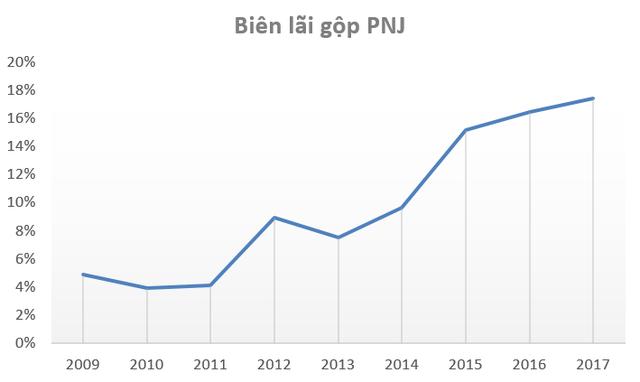 Đón ngày Vía thần tài, cổ phiếu PNJ tiếp tục lập đỉnh mới, vốn hóa thị trường đạt hơn 800 triệu USD - Ảnh 3.