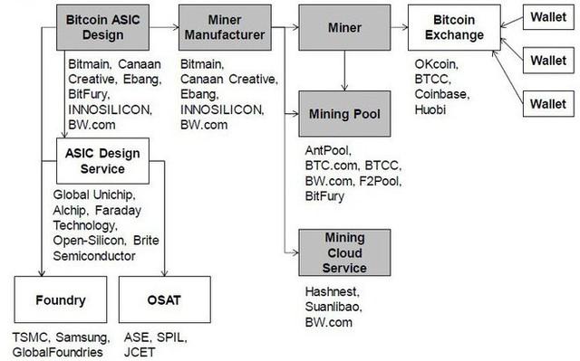 Nhờ đào Bitcoin, startup bí ẩn này của Trung Quốc có lợi nhuận ngang ngửa với Nvidia - Ảnh 2.