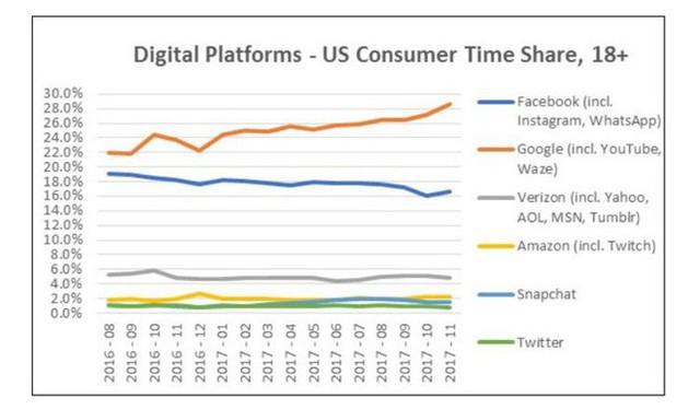 Chỉ bằng một biểu đồ, người ta có thể thấy vấn đề của Facebook nghiêm trọng đến mức nào - Ảnh 1.