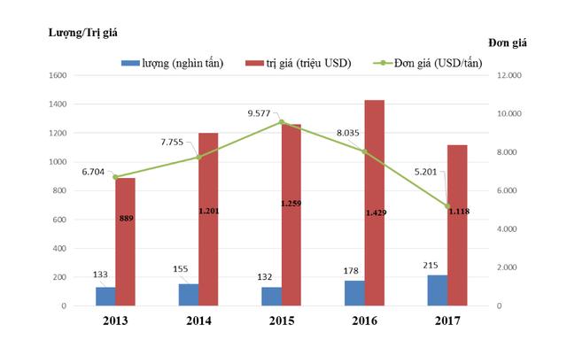 Hạt tiêu dẫn đầu nhóm nông sản chủ lực về tăng trưởng xuất khẩu - Ảnh 1.