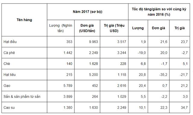 Hạt tiêu dẫn đầu nhóm nông sản chủ lực về tăng trưởng xuất khẩu - Ảnh 2.