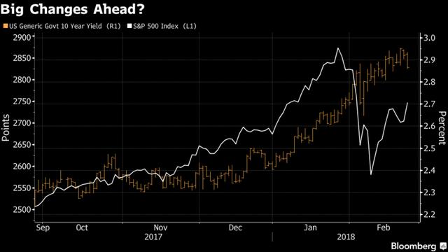 Goldman: Cổ phiếu có thể giảm 25% nếu lợi tức trái phiếu 10 năm đạt 4,5% - Ảnh 1.