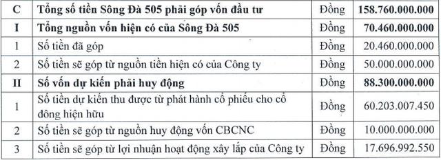 Sông Đà 505 phát hành hơn 4 triệu cổ phiếu chào bán giá 15.000 đồng - Ảnh 1.