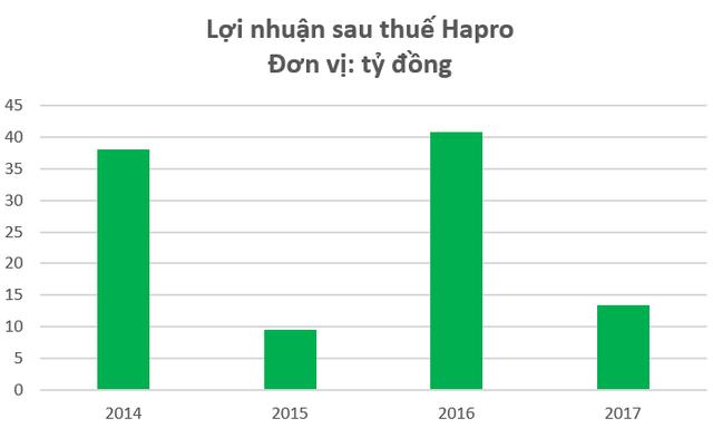 Sau Vinamotor, Honda Tây Hồ sẽ tiếp tục chi gần 2.000 tỷ để nắm quyền kiểm soát Hapro - Ảnh 2.