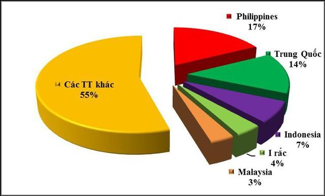 Nhu cầu lớn, xuất khẩu gạo của Việt Nam tăng rất mạnh - Ảnh 1.