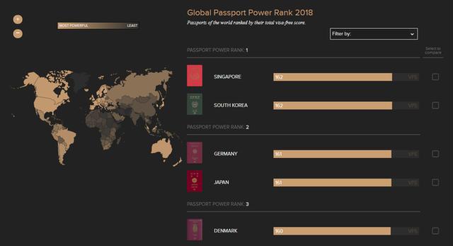 Không còn sở hữu tấm hộ chiếu quyền lực nhất thế giới năm 2018, nước Đức đã bị hai quốc gia châu Á soán ngôi - Ảnh 4.