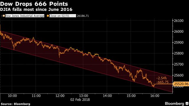 Dow Jones giảm 666 điểm, chứng khoán Mỹ rung lắc - Ảnh 1.