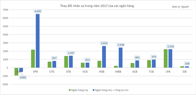 15 ngân hàng tuyển tới 20.000 người trong năm 2017, riêng BIDV cắt giảm 500 nhân sự - Ảnh 2.